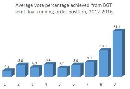 average-vote-running-order-BGT-2012-2016