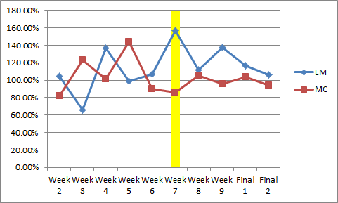 Week 7 comparison