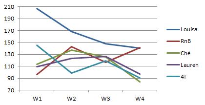 Week 5 vote trendlines