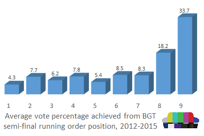 average-vote-running-order-BGT-2012-2015