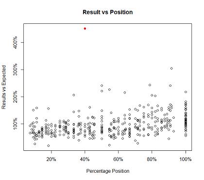 Figure_3_Result_vs_Position
