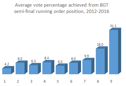 average-vote-running-order-BGT-2012-2016